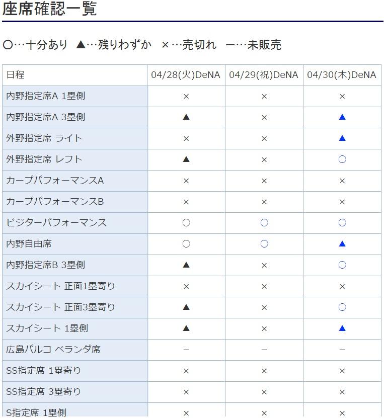 広島カープチケット状況